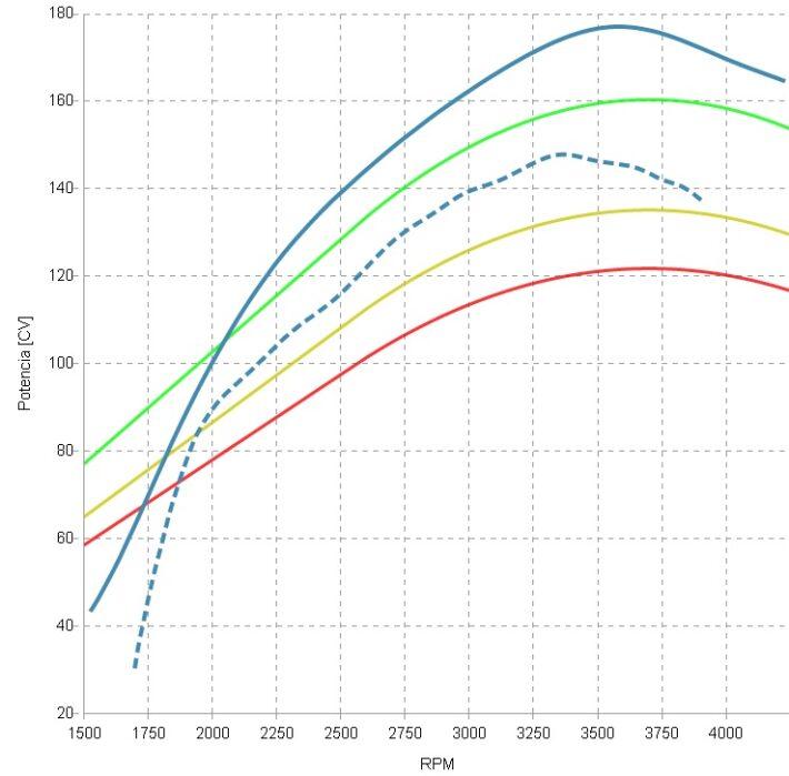 gráfica potencia ejemplo antes y después repro